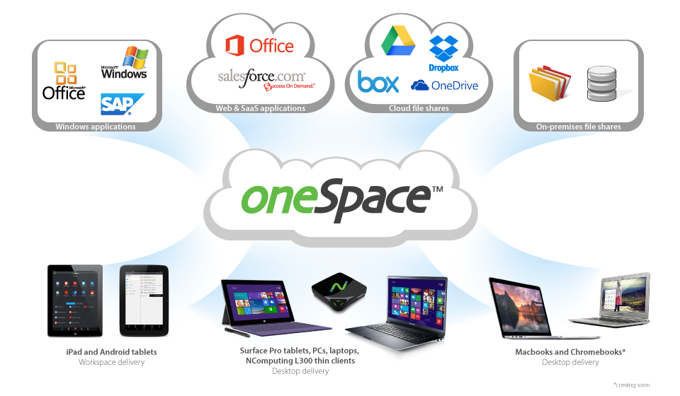 oneSpace workspace