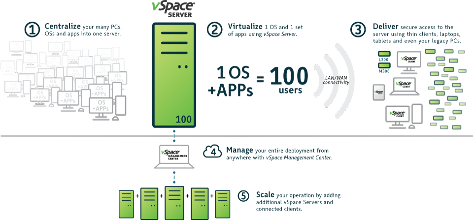 vSpace Platform walkthrough